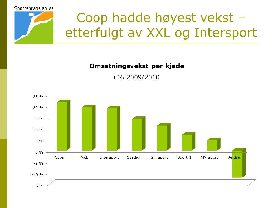 Coop hadde høyest vekst – etterfulgt av XXL og Intersport