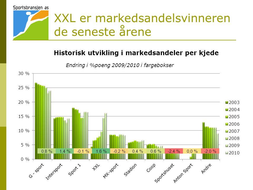 XXL er markedsandelsvinneren de seneste årene