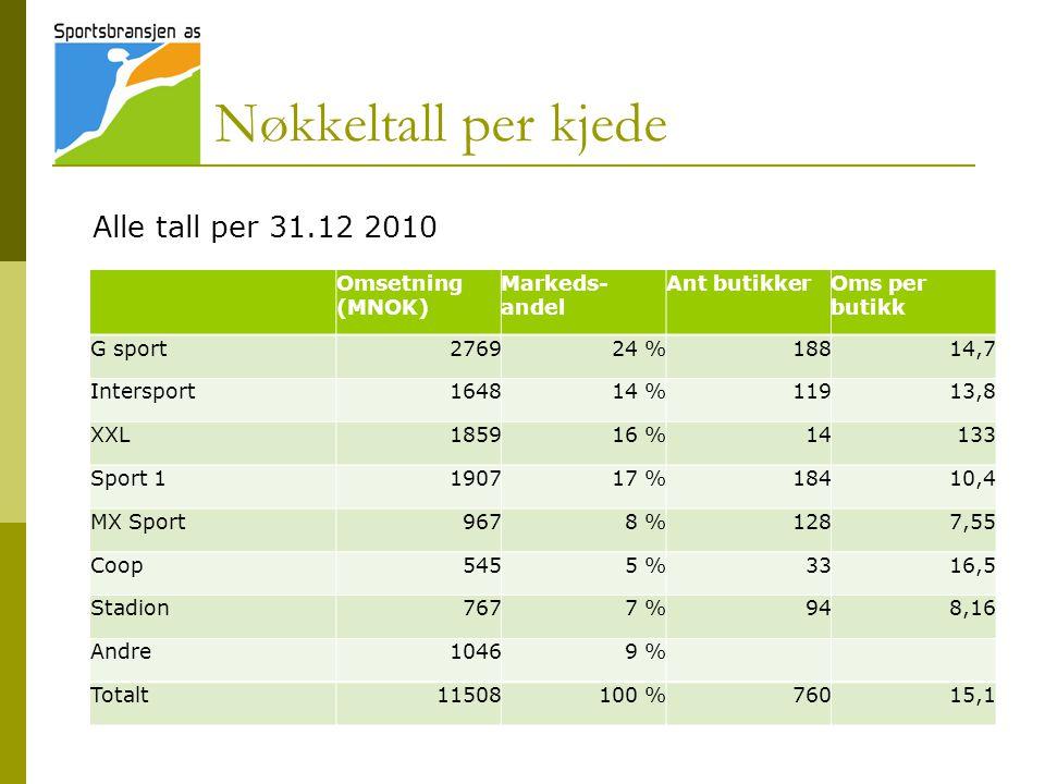Nøkkeltall per kjede Alle tall per 31.12 2010 Omsetning (MNOK)