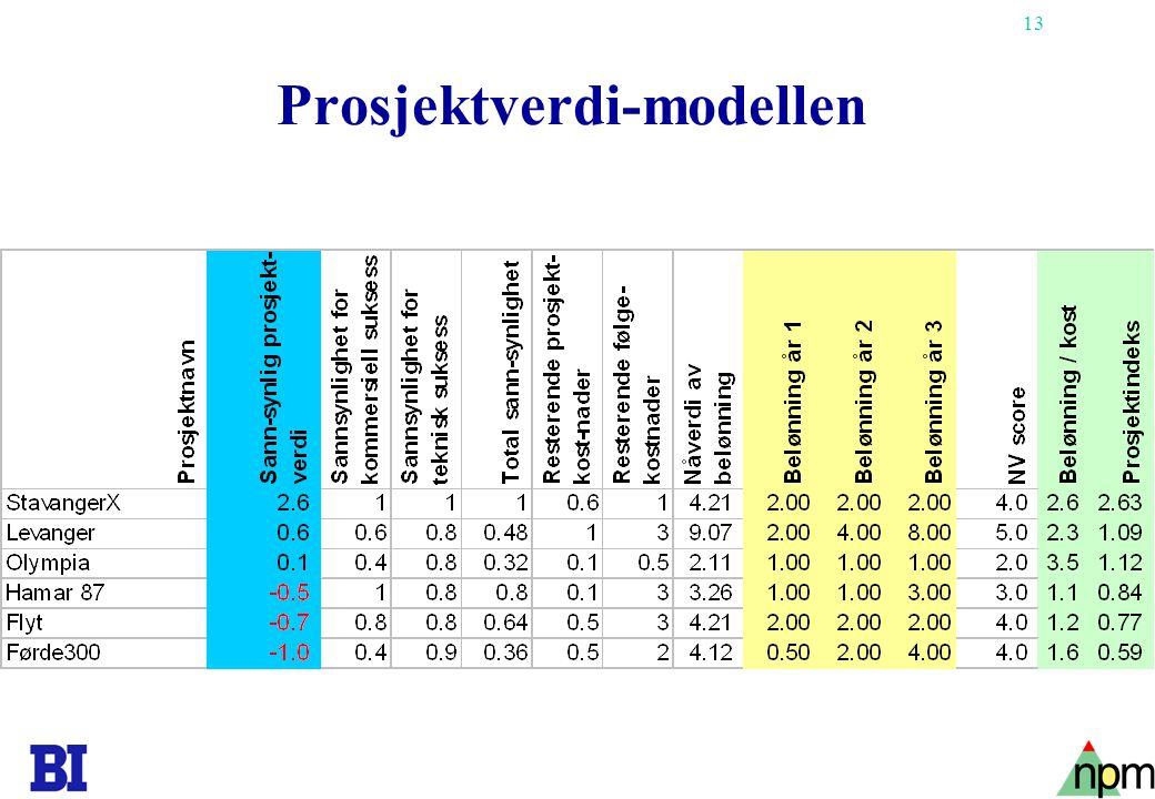 Prosjektverdi-modellen