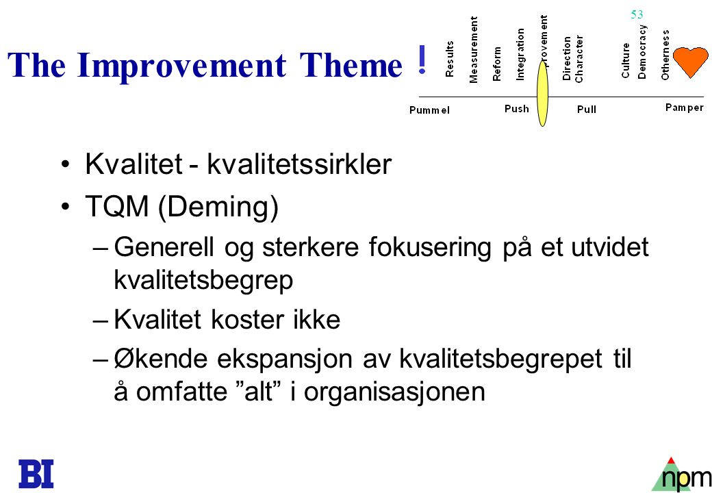 The Improvement Theme Kvalitet - kvalitetssirkler TQM (Deming)
