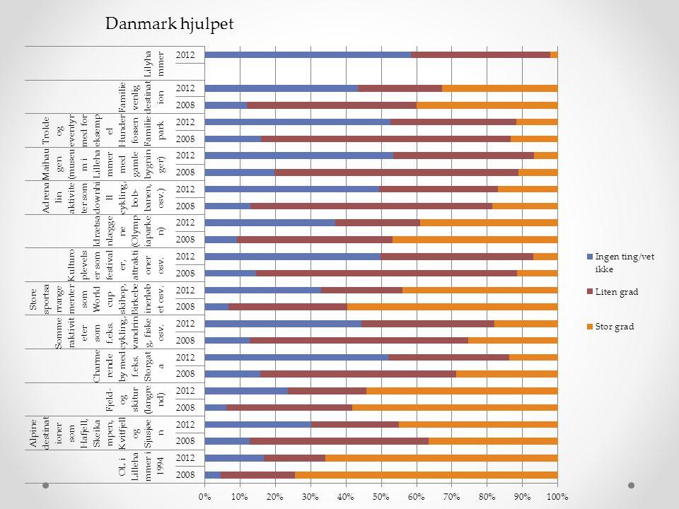 Danmark hjulpet Grunnlag for diskusjon: Vet ikke gruppen er vesentlig større for de fleste forhold.
