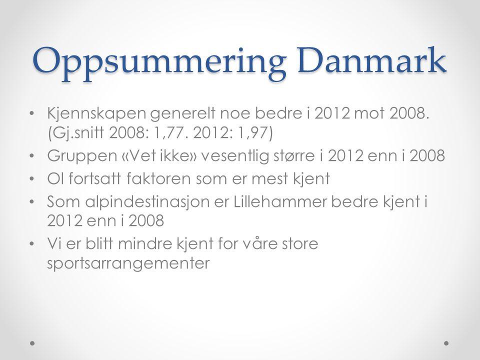Oppsummering Danmark Kjennskapen generelt noe bedre i 2012 mot 2008. (Gj.snitt 2008: 1,77. 2012: 1,97)