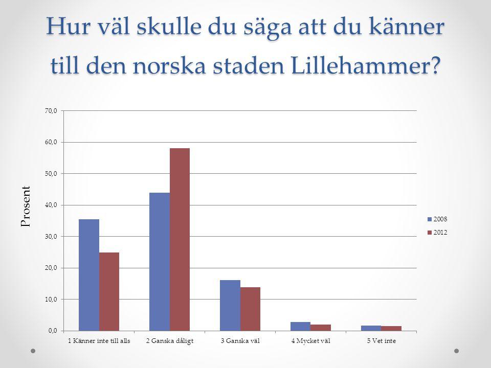 Hur väl skulle du säga att du känner till den norska staden Lillehammer