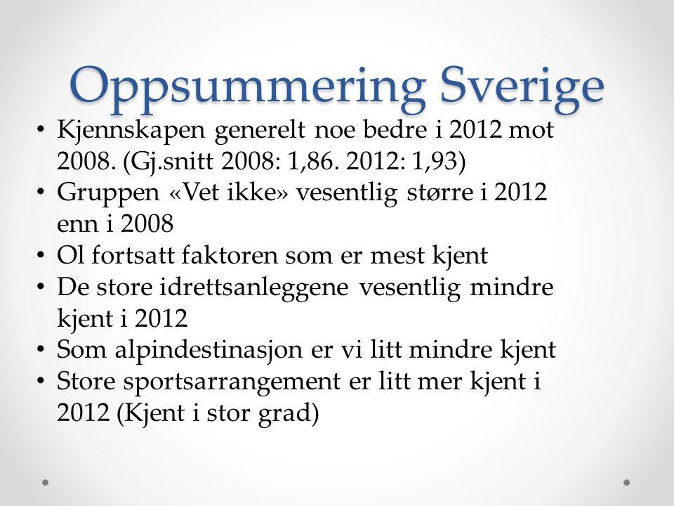 Oppsummering Sverige Kjennskapen generelt noe bedre i 2012 mot 2008. (Gj.snitt 2008: 1,86. 2012: 1,93)