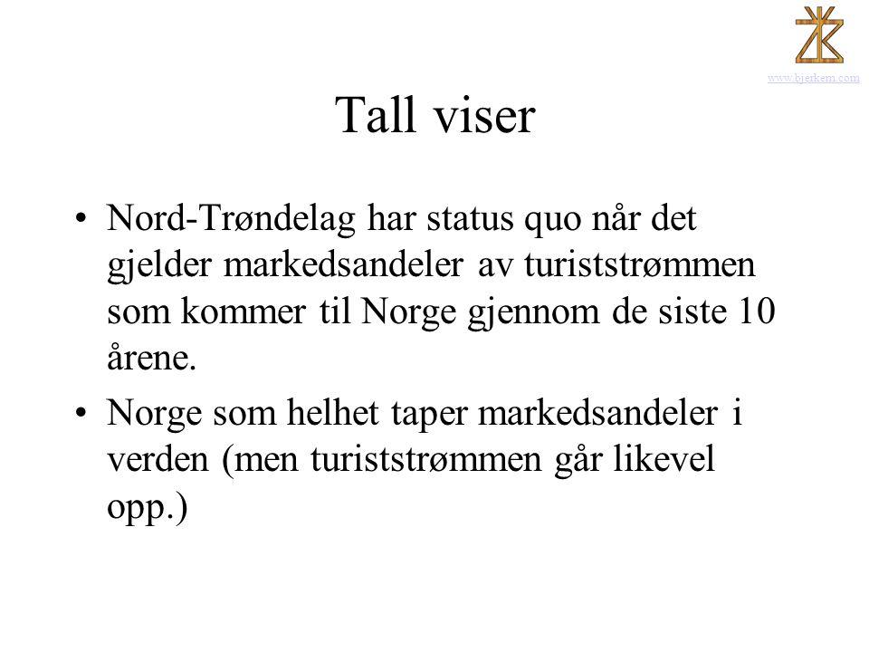 Tall viser Nord-Trøndelag har status quo når det gjelder markedsandeler av turiststrømmen som kommer til Norge gjennom de siste 10 årene.