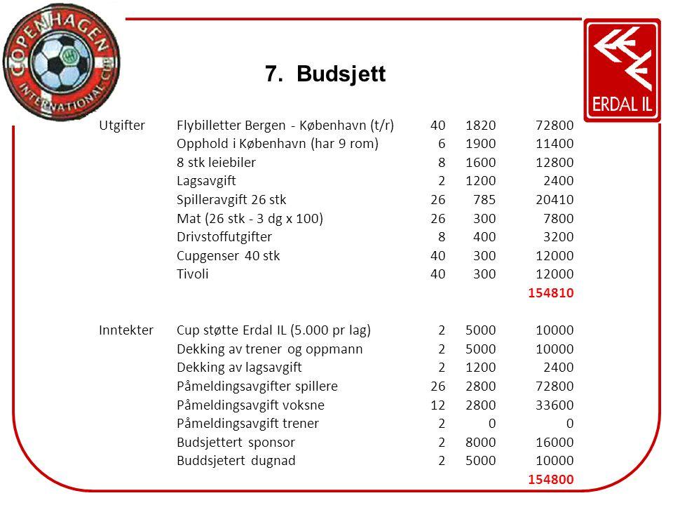 Budsjett Utgifter Flybilletter Bergen - København (t/r) 40 1820 72800