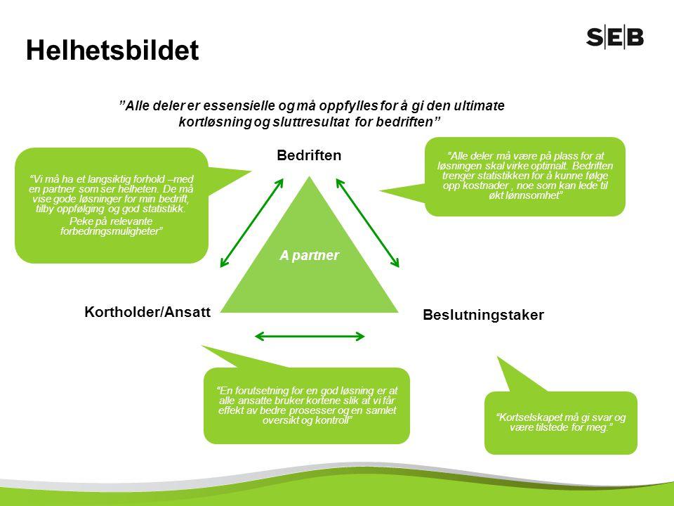 Helhetsbildet Bedriften Kortholder/Ansatt Beslutningstaker
