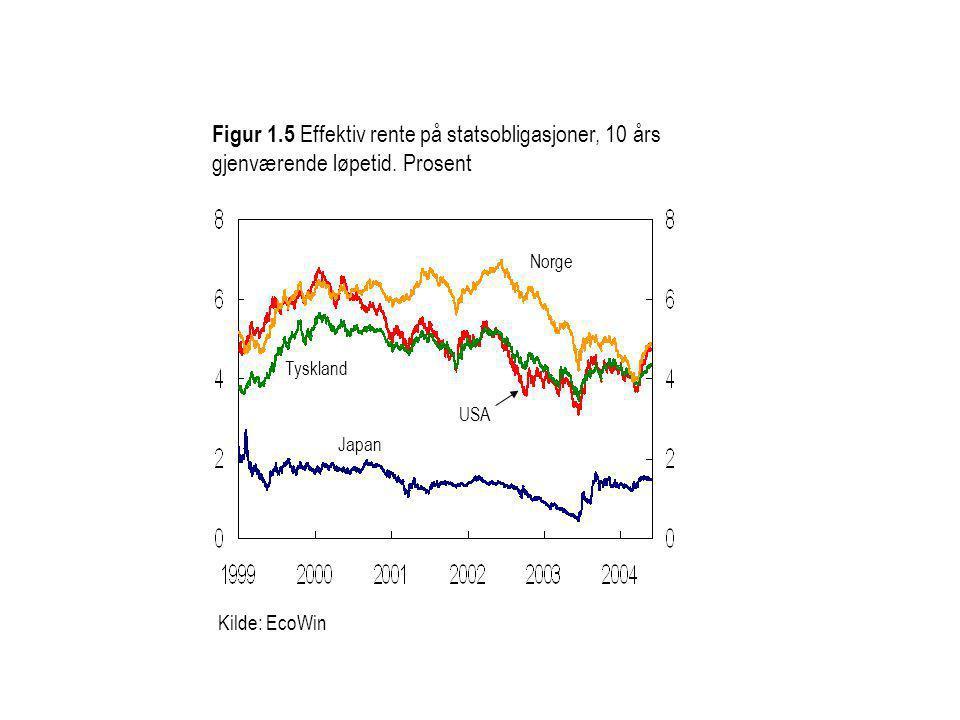 Figur 1.5 Effektiv rente på statsobligasjoner, 10 års gjenværende løpetid. Prosent