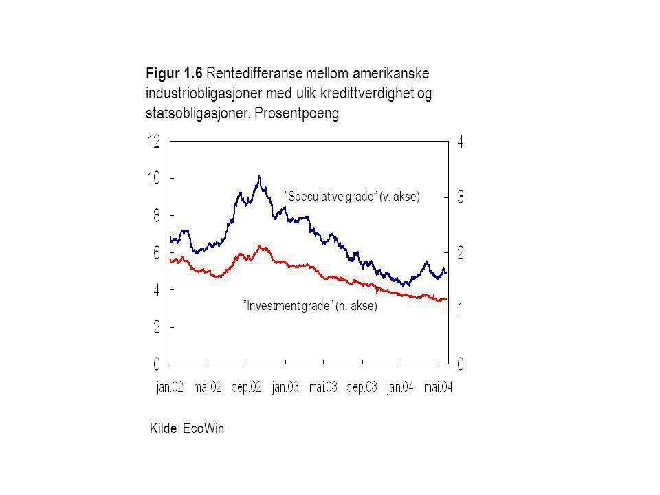 Figur 1.6 Rentedifferanse mellom amerikanske industriobligasjoner med ulik kredittverdighet og statsobligasjoner. Prosentpoeng