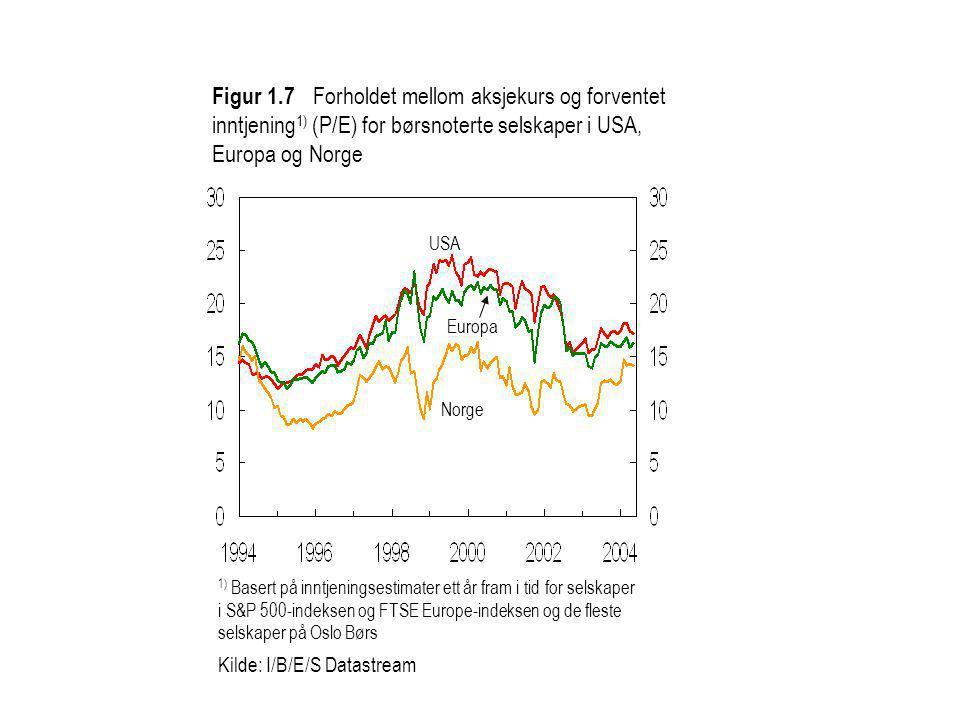 Figur 1.7 Forholdet mellom aksjekurs og forventet inntjening1) (P/E) for børsnoterte selskaper i USA, Europa og Norge