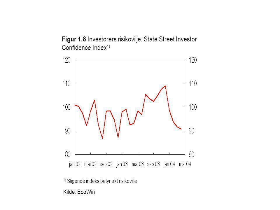 Figur 1. 8 Investorers risikovilje