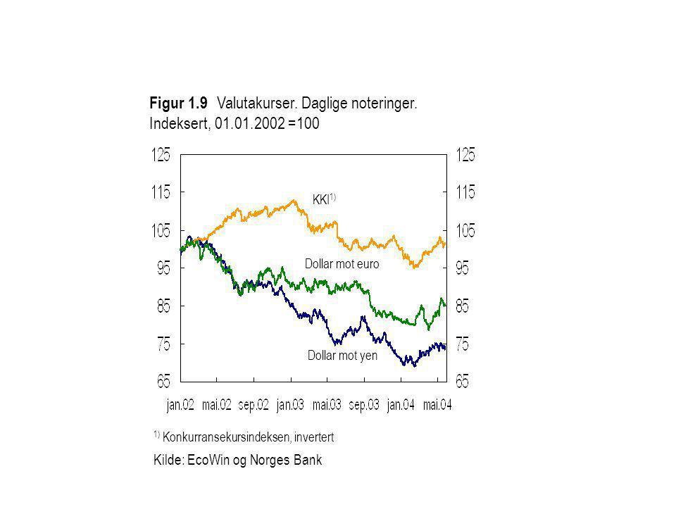 Figur 1.9 Valutakurser. Daglige noteringer. Indeksert, 01.01.2002 =100