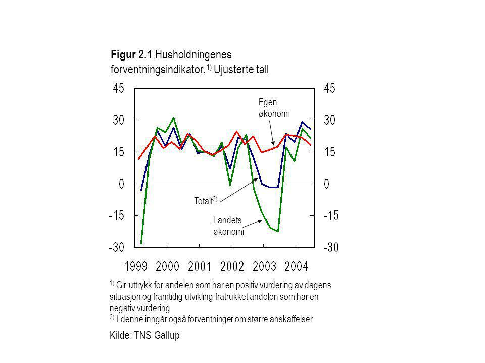 Figur 2.1 Husholdningenes forventningsindikator.1) Ujusterte tall