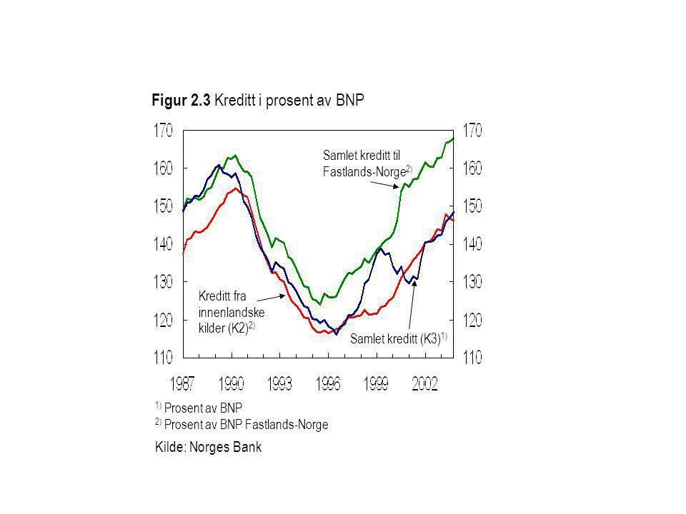 Figur 2.3 Kreditt i prosent av BNP