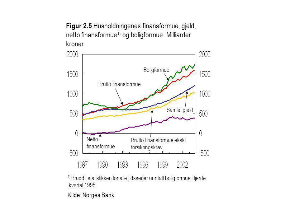 Figur 2.5 Husholdningenes finansformue, gjeld, netto finansformue1) og boligformue. Milliarder kroner