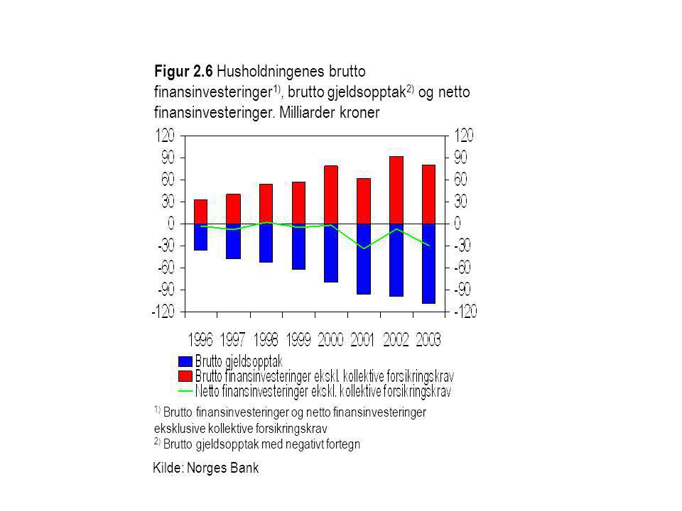 Figur 2.6 Husholdningenes brutto finansinvesteringer1), brutto gjeldsopptak2) og netto finansinvesteringer. Milliarder kroner