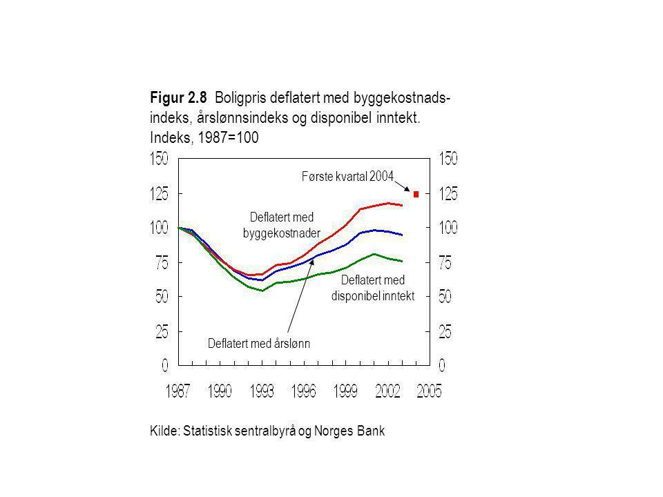 Figur 2.8 Boligpris deflatert med byggekostnads-indeks, årslønnsindeks og disponibel inntekt. Indeks, 1987=100