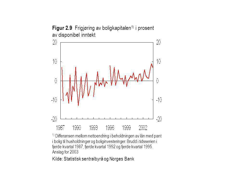 Figur 2.9 Frigjøring av boligkapitalen1) i prosent