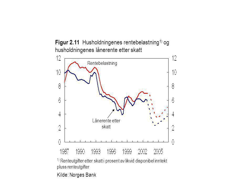 Figur 2.11 Husholdningenes rentebelastning1) og