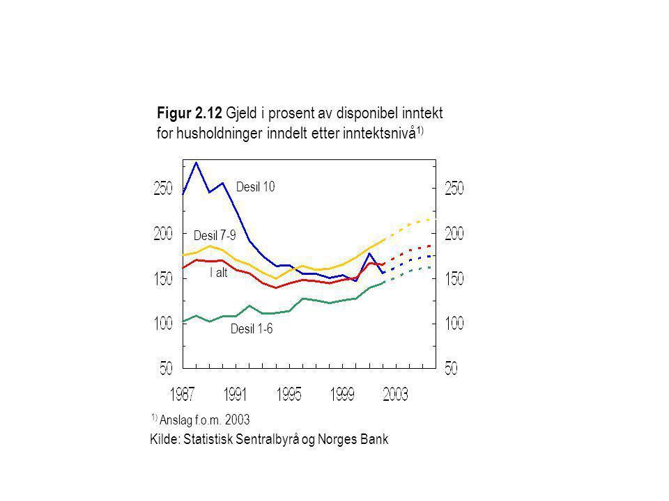 Figur 2.12 Gjeld i prosent av disponibel inntekt for husholdninger inndelt etter inntektsnivå1)
