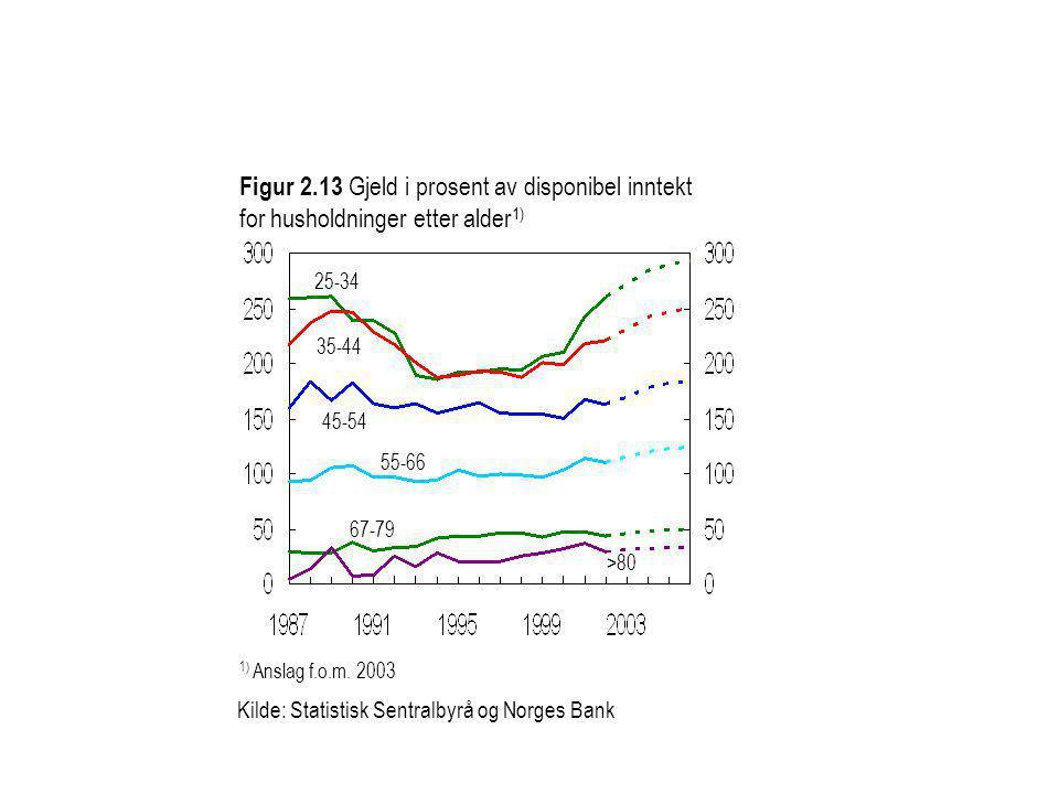 Figur 2.13 Gjeld i prosent av disponibel inntekt for husholdninger etter alder1)
