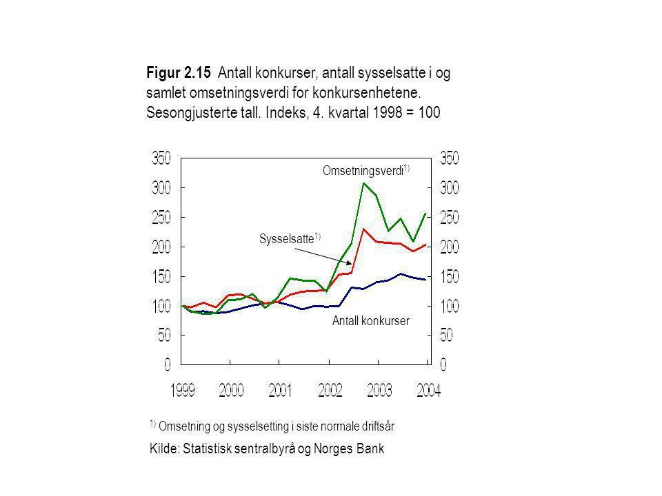 Figur 2.15 Antall konkurser, antall sysselsatte i og samlet omsetningsverdi for konkursenhetene. Sesongjusterte tall. Indeks, 4. kvartal 1998 = 100