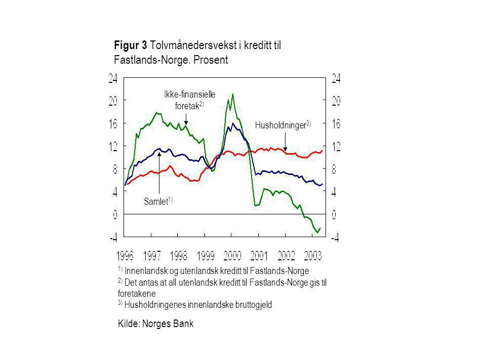 Figur 3 Tolvmånedersvekst i kreditt til Fastlands-Norge. Prosent