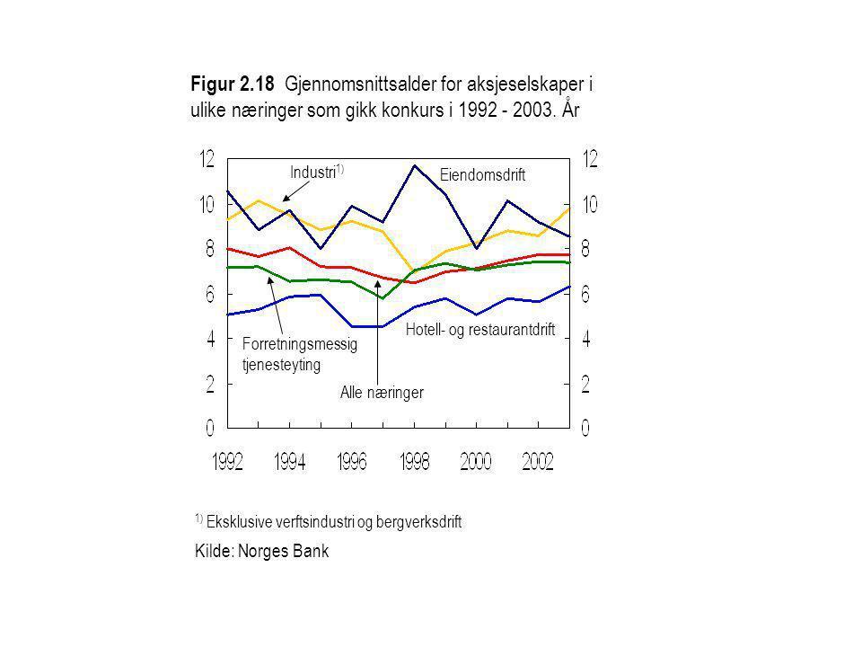 Figur 2.18 Gjennomsnittsalder for aksjeselskaper i ulike næringer som gikk konkurs i 1992 - 2003. År