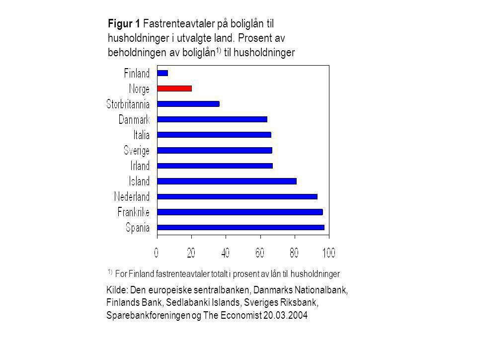 Figur 1 Fastrenteavtaler på boliglån til husholdninger i utvalgte land
