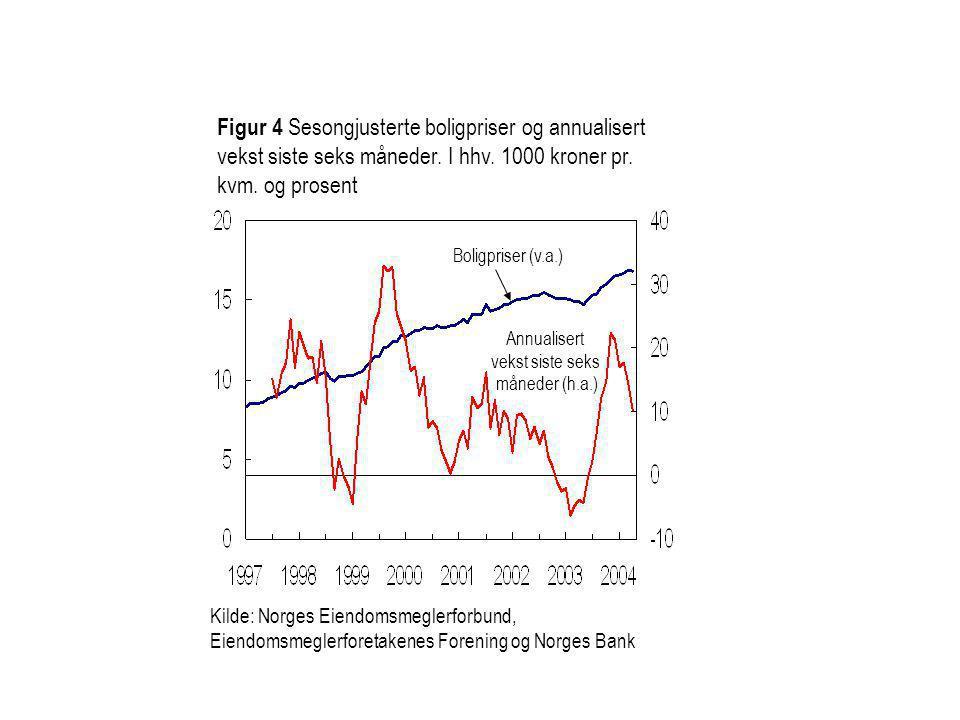 Figur 4 Sesongjusterte boligpriser og annualisert vekst siste seks måneder. I hhv. 1000 kroner pr. kvm. og prosent