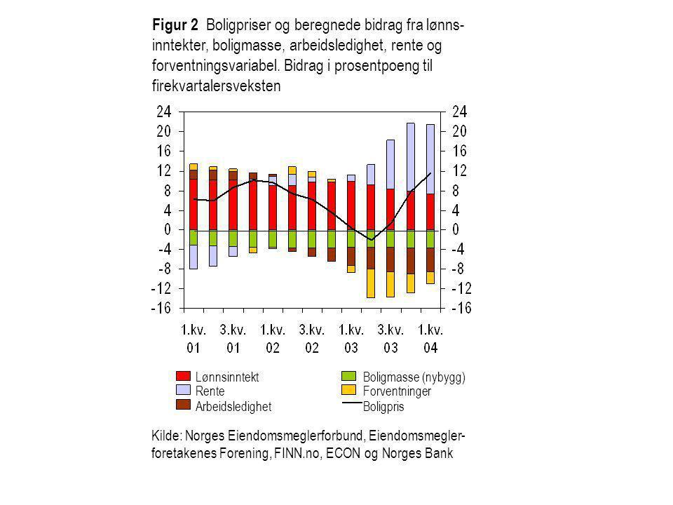 Figur 2 Boligpriser og beregnede bidrag fra lønns-inntekter, boligmasse, arbeidsledighet, rente og forventningsvariabel. Bidrag i prosentpoeng til firekvartalersveksten
