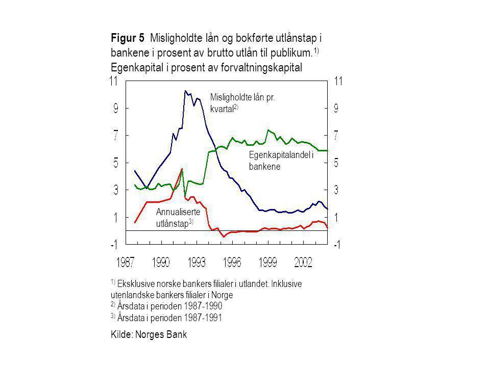 Figur 5 Misligholdte lån og bokførte utlånstap i bankene i prosent av brutto utlån til publikum.1) Egenkapital i prosent av forvaltningskapital