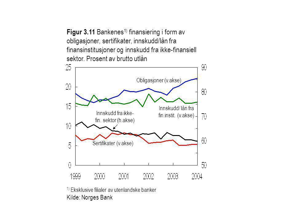 Figur 3.11 Bankenes1) finansiering i form av obligasjoner, sertifikater, innskudd/lån fra finansinstitusjoner og innskudd fra ikke-finansiell sektor. Prosent av brutto utlån