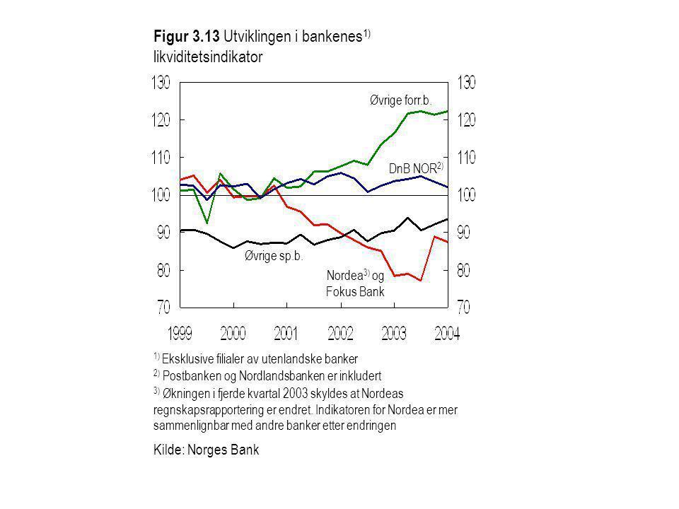 Figur 3.13 Utviklingen i bankenes1) likviditetsindikator