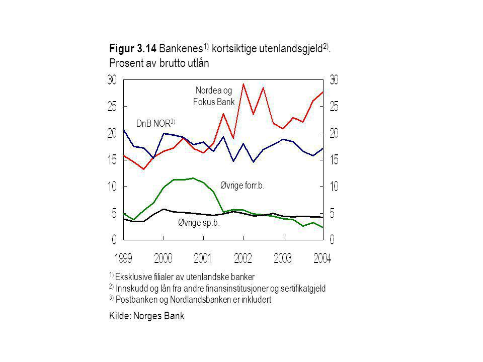 Figur 3. 14 Bankenes1) kortsiktige utenlandsgjeld2)