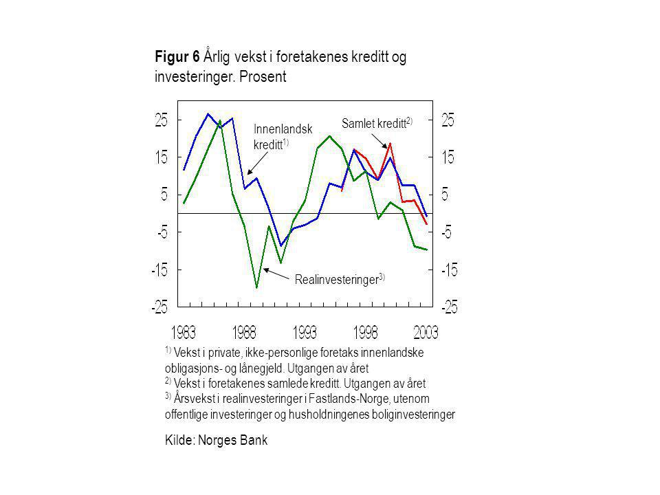 Figur 6 Årlig vekst i foretakenes kreditt og investeringer. Prosent