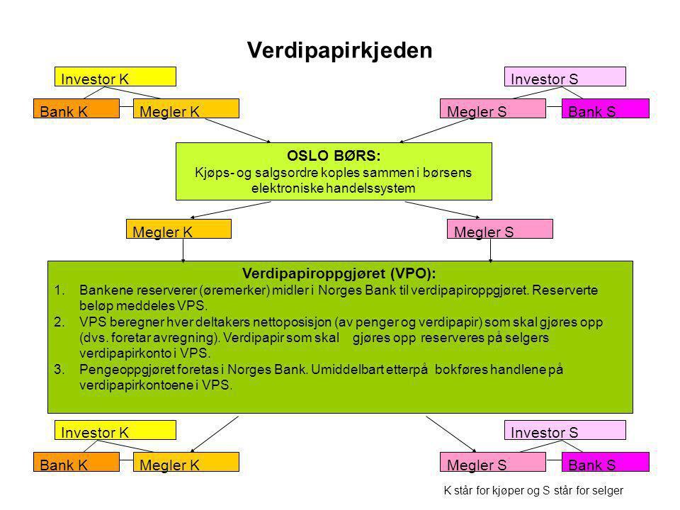 Verdipapiroppgjøret (VPO):