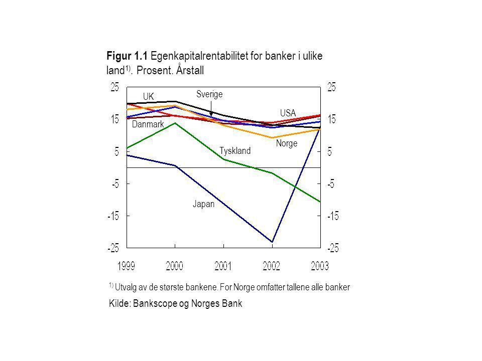 Figur 1. 1 Egenkapitalrentabilitet for banker i ulike land1). Prosent