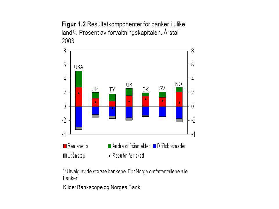 Figur 1. 2 Resultatkomponenter for banker i ulike land1)