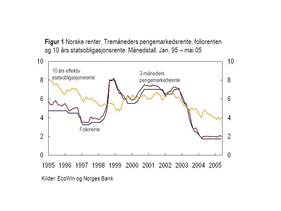 Figur 1 Norske renter. Tremåneders pengemarkedsrente, foliorenten og 10 års statsobligasjonsrente. Månedstall. Jan. 95 – mai 05