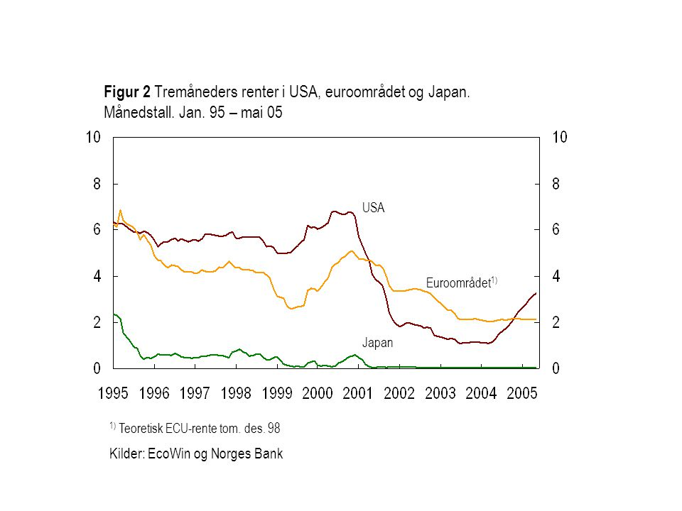 Figur 2 Tremåneders renter i USA, euroområdet og Japan. Månedstall. Jan. 95 – mai 05