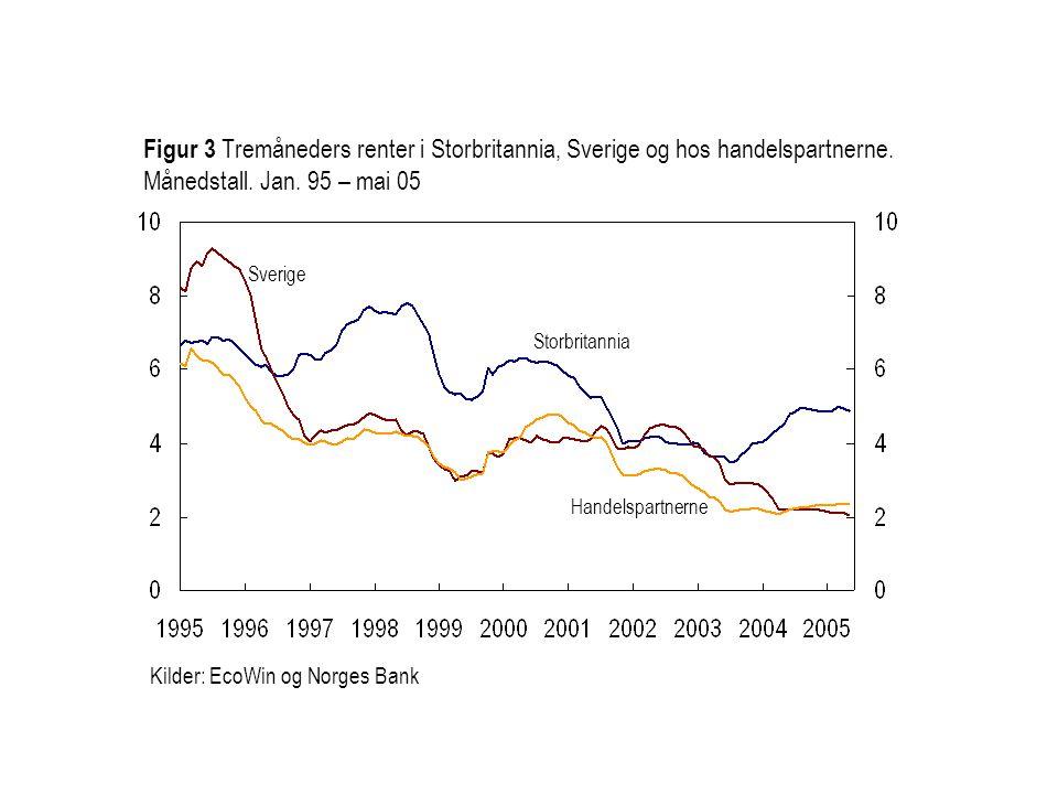 Figur 3 Tremåneders renter i Storbritannia, Sverige og hos handelspartnerne. Månedstall. Jan. 95 – mai 05
