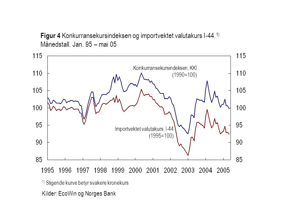 Figur 4 Konkurransekursindeksen og importvektet valutakurs I-44