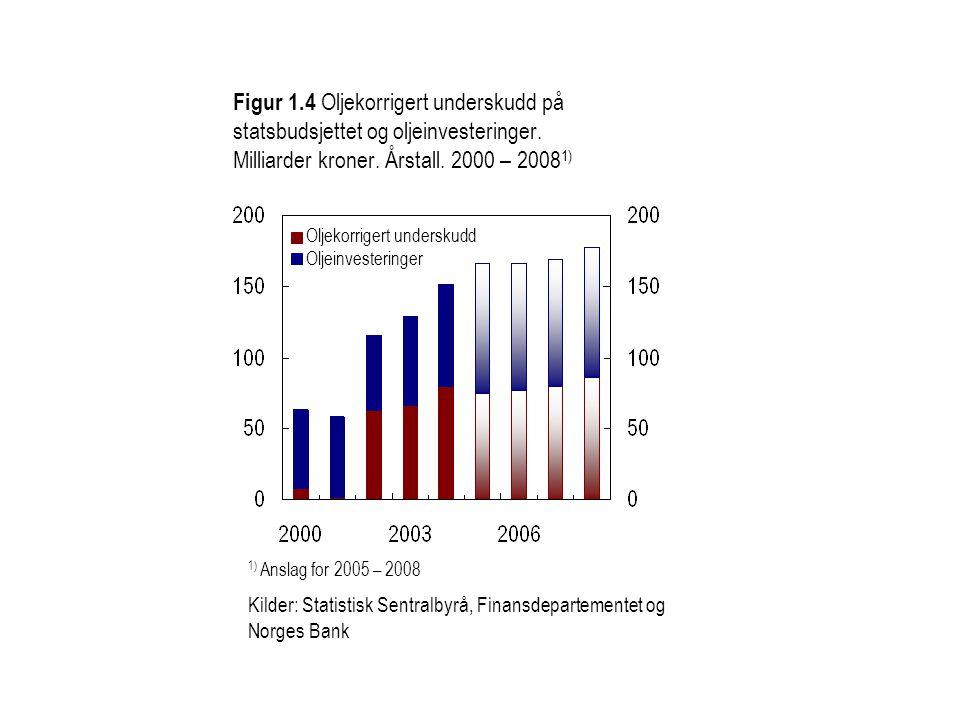 Figur 1.4 Oljekorrigert underskudd på statsbudsjettet og oljeinvesteringer. Milliarder kroner. Årstall. 2000 – 20081)