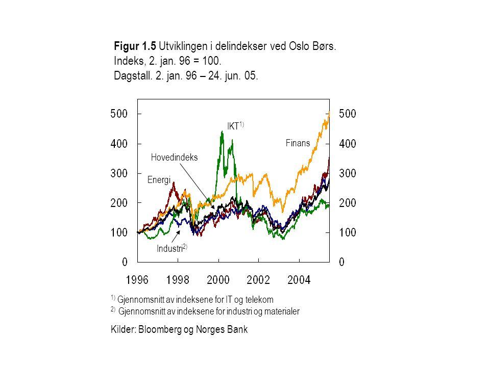 Figur 1. 5 Utviklingen i delindekser ved Oslo Børs. Indeks, 2. jan