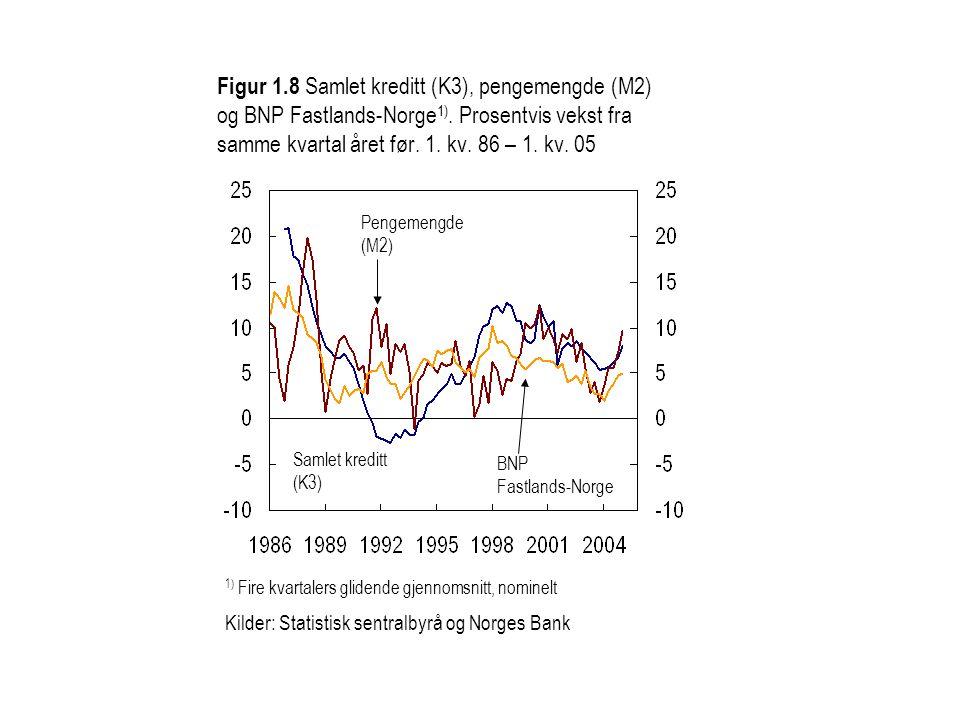 Figur 1.8 Samlet kreditt (K3), pengemengde (M2) og BNP Fastlands-Norge1). Prosentvis vekst fra samme kvartal året før. 1. kv. 86 – 1. kv. 05