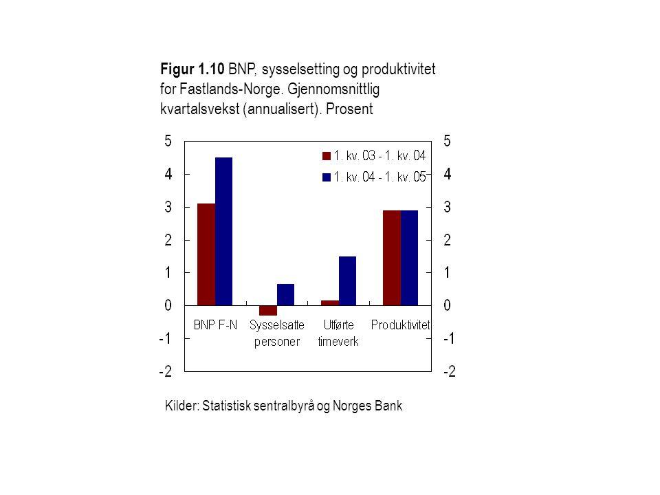 Figur 1. 10 BNP, sysselsetting og produktivitet for Fastlands-Norge