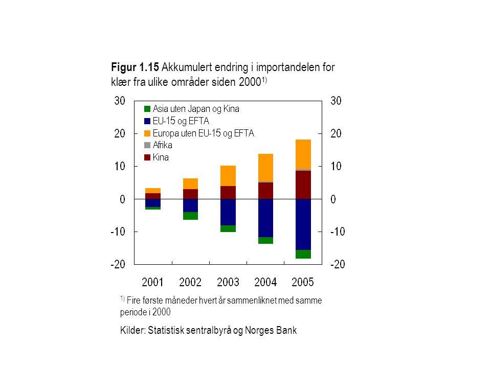 Figur 1.15 Akkumulert endring i importandelen for klær fra ulike områder siden 20001)