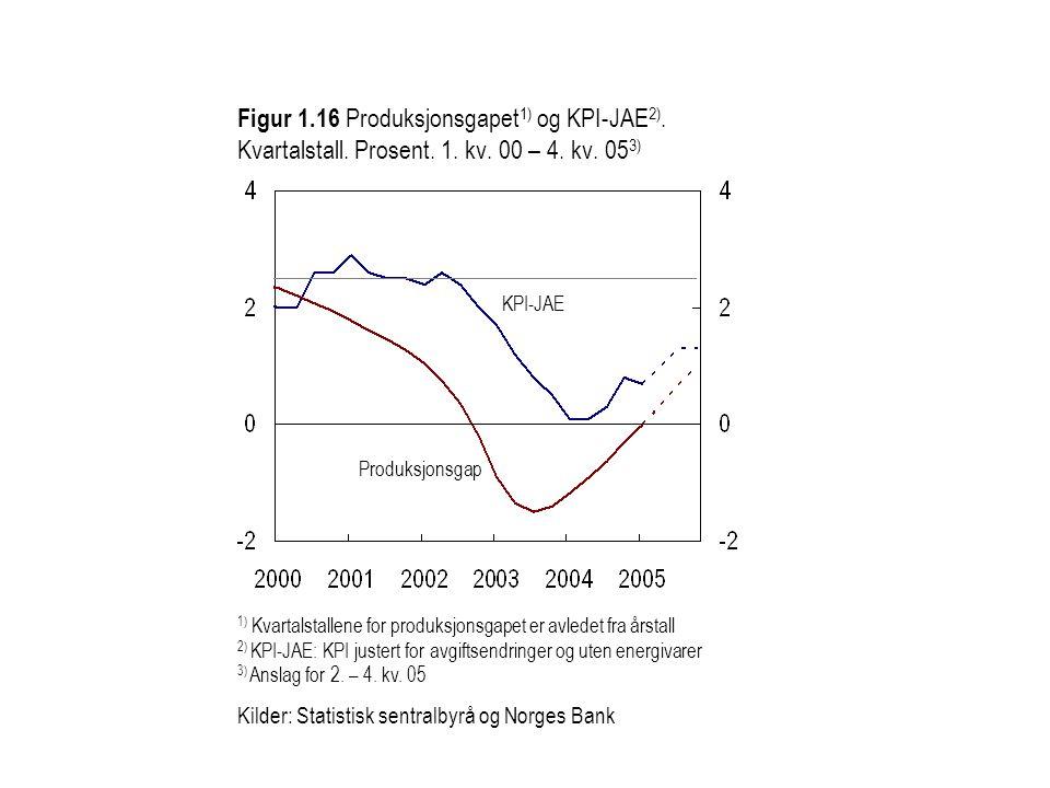 Figur 1. 16 Produksjonsgapet1) og KPI-JAE2). Kvartalstall. Prosent. 1